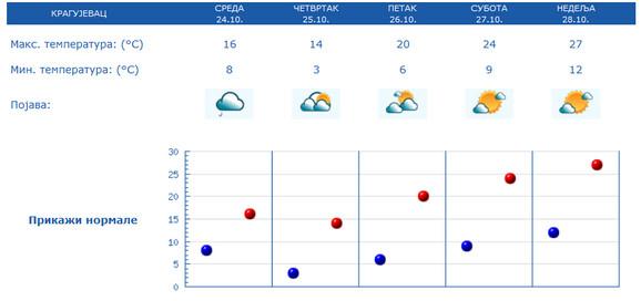 Prognoza za Kragujevac