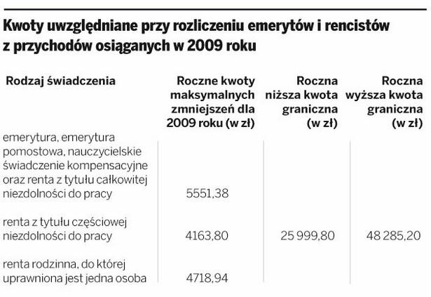Kwoty uwzględniane przy rozliczeniu emerytów i rencistów z przychodów osiąganych w 2009 roku