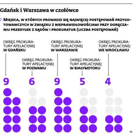 Gdańsk i Warszawa w czołówce