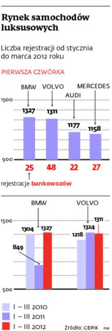 Rynek samochodów luksusowych