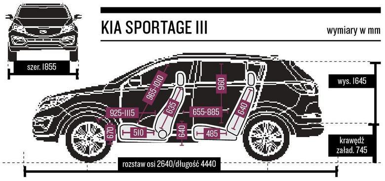 Gabaryty i wymiary wewnętrzne Sportage.