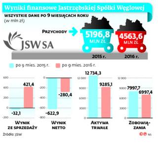 Trzęsienie ziemi w JSW: Spółka straciła dwóch członków zarządu