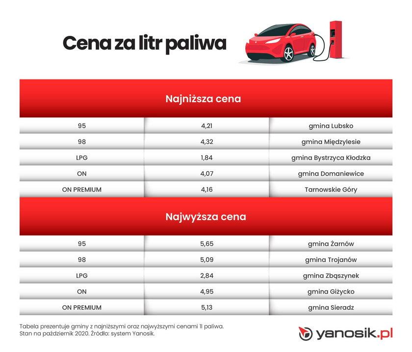 Cena za litr paliwa