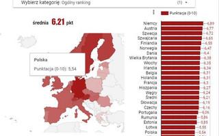 Gdzie w Europie jest największy dobrobyt gospodarczy? [RANKING]