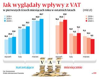 Mniej faktur VAT. Epidemia zatrzymała obrót między firmami