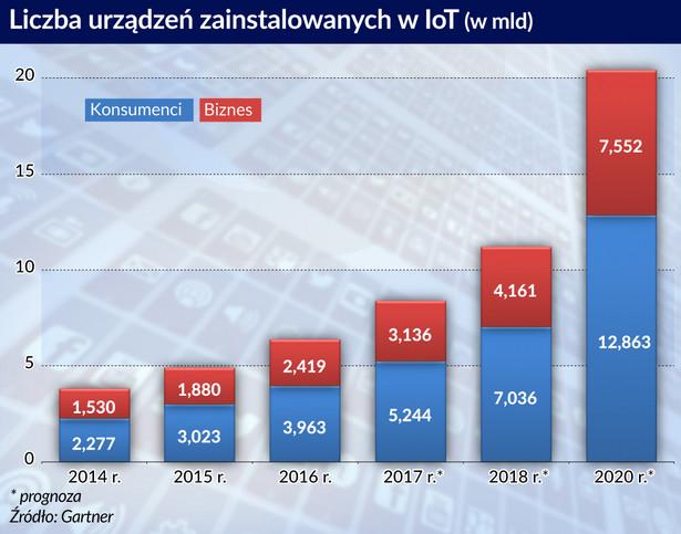 Liczba urządzeń w IoT