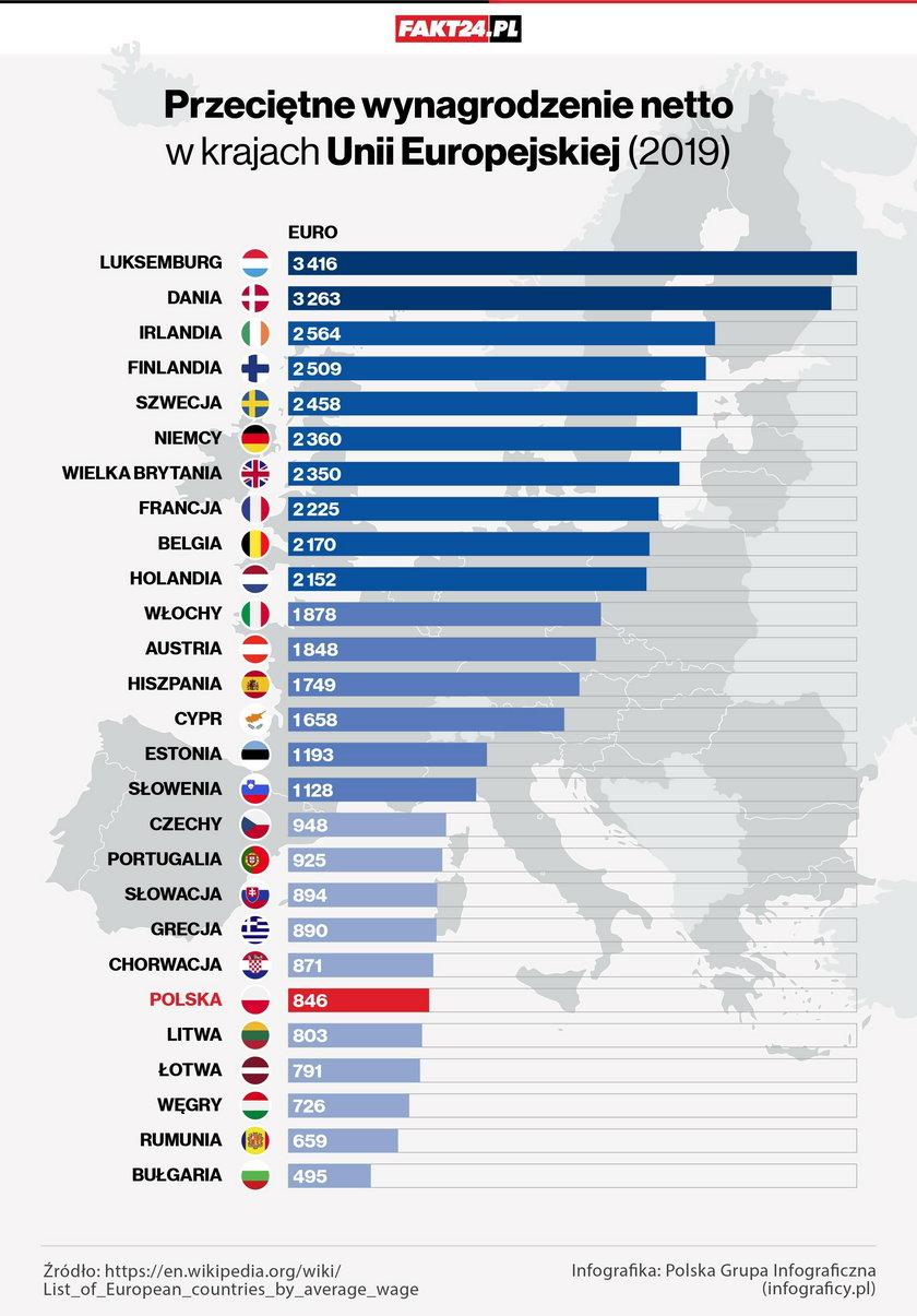 Zarobki w państwach UE