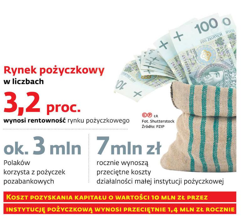 Rynek pożyczkowy w liczbach