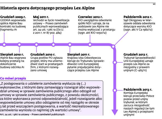 Historia sporu dotyczącego przepisu Lex Alpine