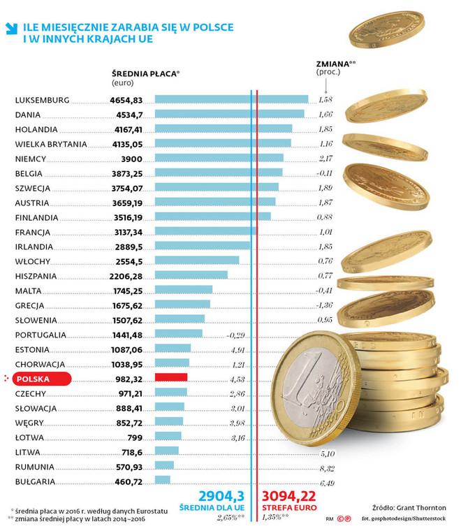 Ile miesięcznie zarabia się w Polsce i w innych krajach UE