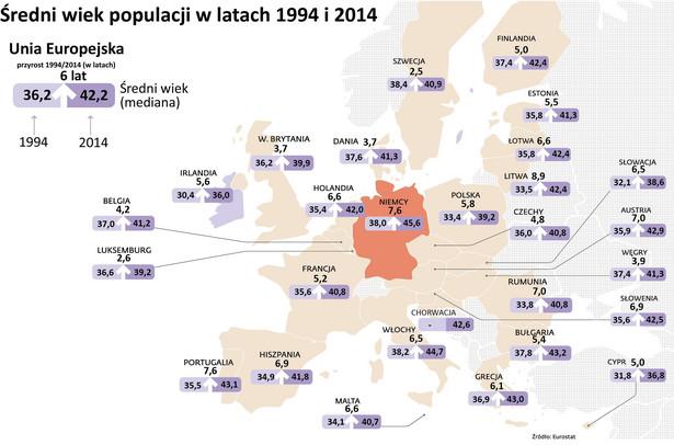 W ciągu ostatnich dwudziestu lat, mediana wieku ludności Unii Europejskiej wzrosła o sześć lat, z 36,2 lat w roku 1994 do 42,2 lat w 2014 r. Oznacza to, że połowa ludności była młodsza, a połowa była starsza niż 42,2 lata. Tendencja starzenia się społeczeństwa była zauważalna we wszystkich państwach członkowskich, w szczególności na Litwie, gdzie mediana od 1994 r. wzrosła o prawie 9 lat (8,9 roku). Wzrosty rzędu 7 lub więcej lat w ciągu ostatniego 20-lecia zanotowano w Niemczech i Portugalii ( po 7,6 lat), a także w Austrii i Rumunii (po 7,0 lat). Wśród państw członkowskich, najmłodsi są Irlandczycy ze średnią wieku 36 lat. Nieco starsi są obywatele Cypru (mediana 36,8 lat), Słowacji (38,6 lat). W czołówce najmłodszych społeczeństw znalazła się Polska, która wraz z Luksemburgiem ma medianę wieku na poziomie 39,2 lat. Kolejna jest Wielkiej Brytania, gdzie mediana wynosiła 39,9 lat. Natomiast najstarszą ludność mają Niemcy, gdzie mediana wieku to 45,6 lat. Kolejne w szeregu najstarszych społeczeństw są Włochy (44,7 lat), Bułgaria (43,2 lat), Portugalia (43,1 lat) i Grecja (43,0 lat).