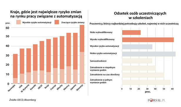 OECD - automatyzacja a rynek pracy