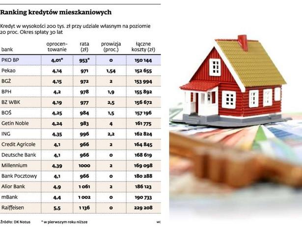 Ranking kredytów mieszkaniowych