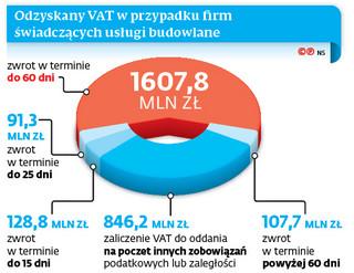 Szybszy zwrot VAT pozostanie tylko w budowlance