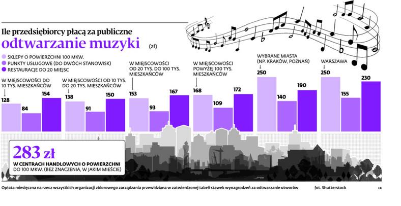 Ile przedsiębiorcy płacą za publiczne odtwarzanie muzyki