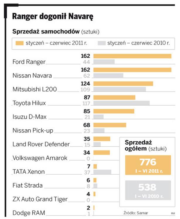 Sprzedaż samochodów: Ranger dogonił Navarę