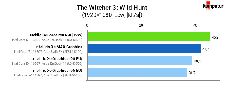 Iris Xe vs Iris Xe MAX vs GeForce MX450 – The Witcher 3 Wild Hunt