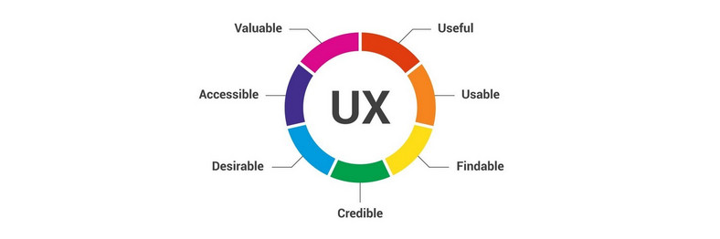 7 Factors that Influence User Experience (Source - Interaction Design Foundation)