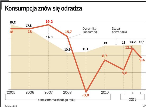 Konsumpcja znów się odradza