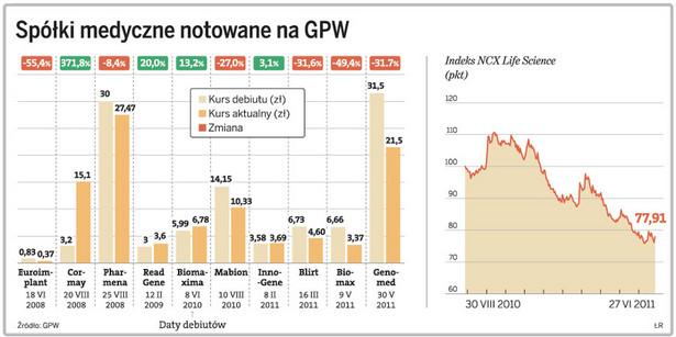 Spółki medyczne notowane na GPW