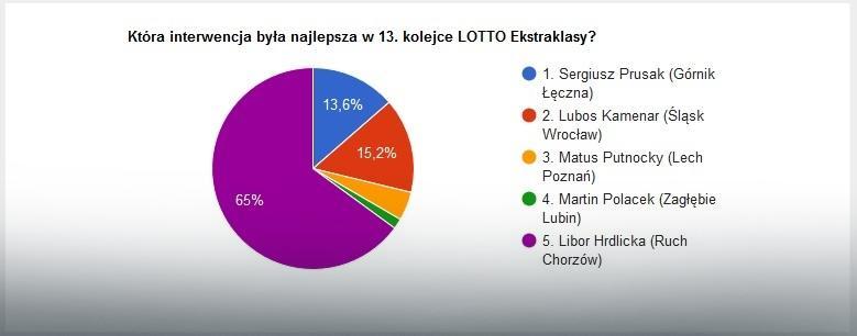 Wyniki głosowania na najlepszą interwencję 13. kolejki LOTTO Ekstraklasy