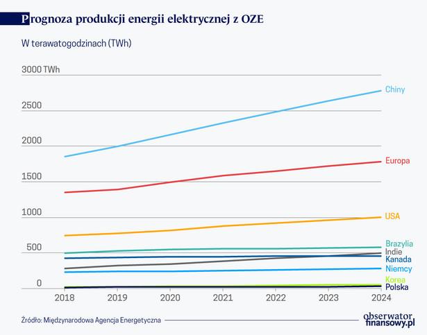 Prognoza prod. energii elektr. z OZE (graf. Obserwator Finansowy)