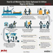 Infographic: How ex-oil minister Dan Etete siphoned $1 billion Nigeria oil money