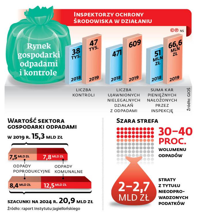 Rynek gospodarki odpadami i kontrole