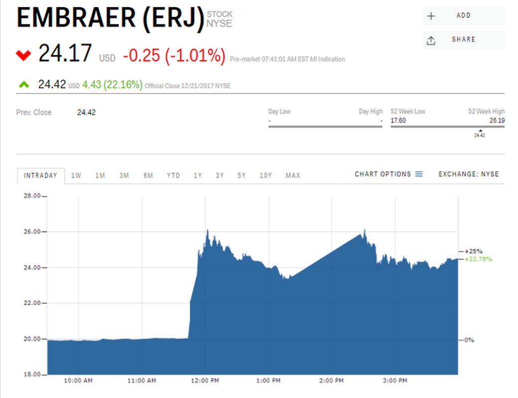 Kurs akcji Embraera na giełdzie NYSE (dol.), dane z 22 grudnia, godz. 13.45