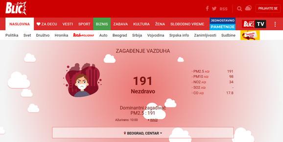 Blic vidžet, informacija o zagađenju u Beogradu, a merenja se očitavaju za ukupno 24 tačke u Srbiji