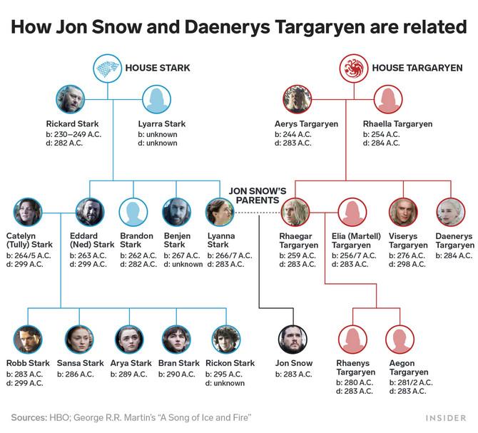 Porodična stabla porodica Targerijan i Stark