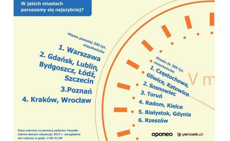 Najszybciej w Warszawie?