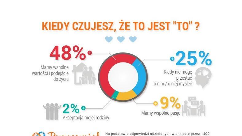 Ankieta randkowa 2015
