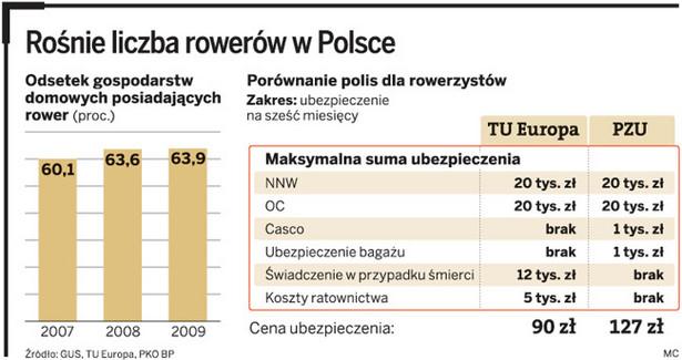 Rośnie liczba rowerów w Polsce