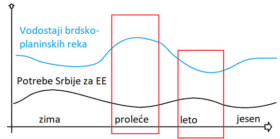 Grafikon potrebe za strujom i nivoi reka