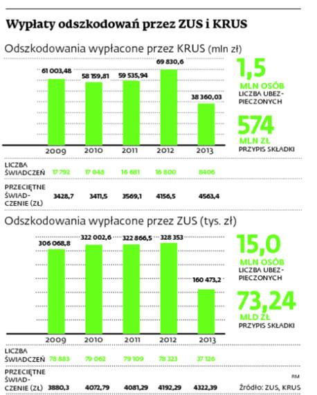 Wypłaty odszkodowań przez ZUS i KRUS