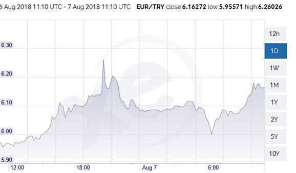 Lira juče i danas prema dolaru