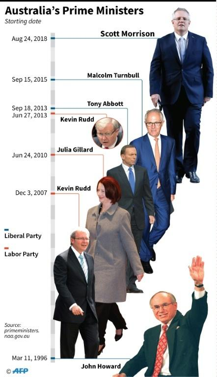 Graphic showing Australia's prime ministers since 1996.