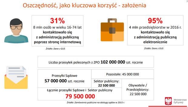 Rocznie polskie urzędy wysyłają ponad 100 milionów przesyłek poleconych