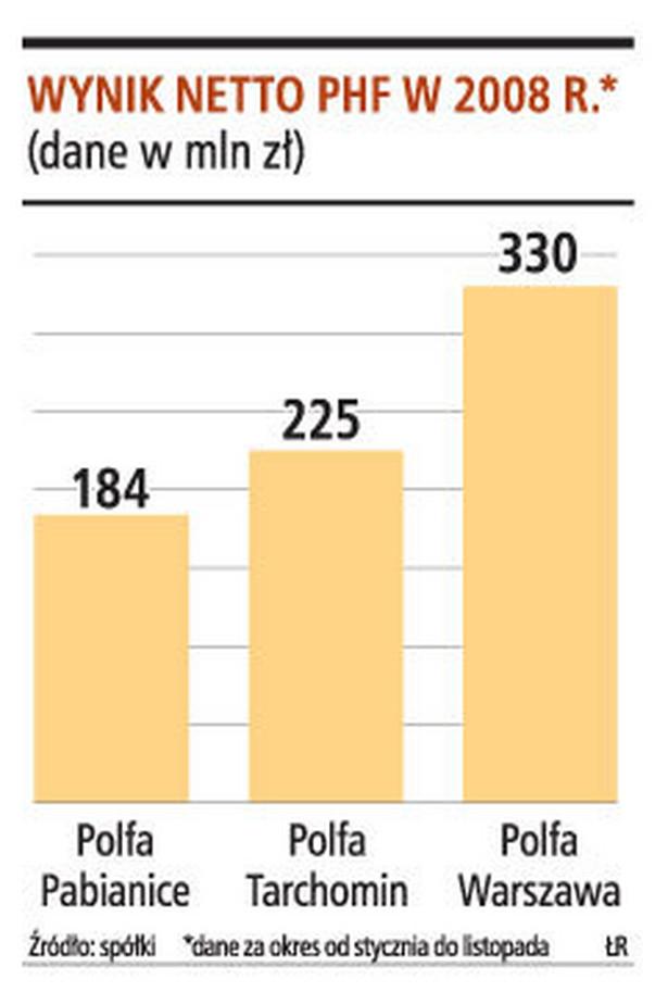 Wyniki netto PHF w 2008 r.*