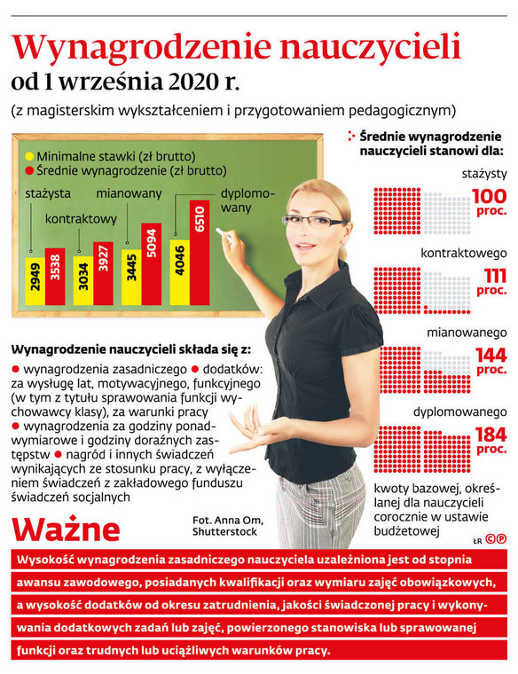 Wynagrodzenie nauczycieli od 1 września 2020 r.