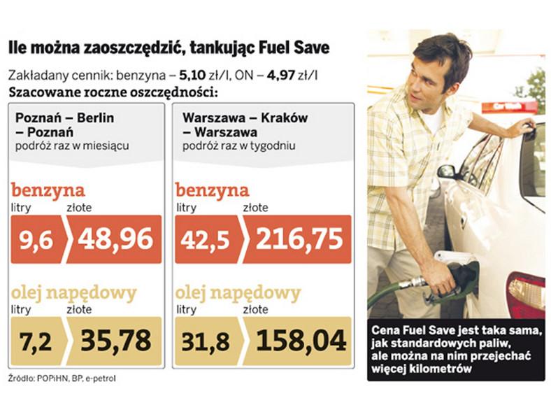 Oszczędne paliwo z Shella