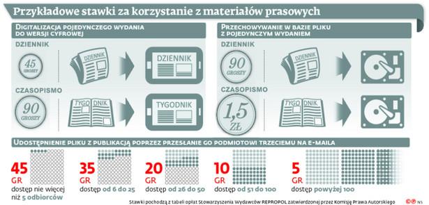 Przykładowe stawki za korzystanie z materiałów prasowych