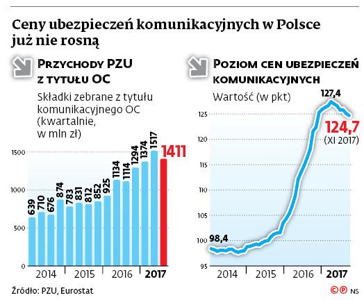 Ceny ubezpieczeń komunikacyjnych w Polsce już nie rosną