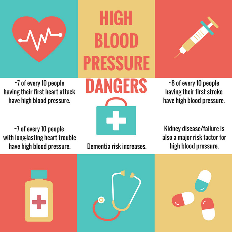 The risks of high blood pressure