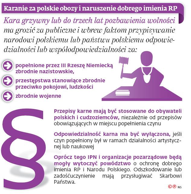 Karanie za polskie obozy i naruszenie dobrego imienia RP