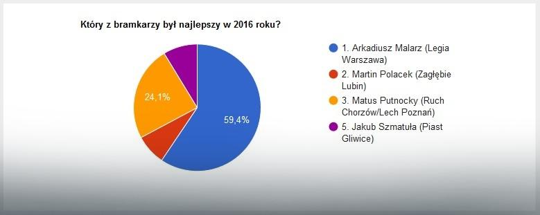Wyniki głosowania na najlepszego bramkarza 2016 roku w Ekstraklasie