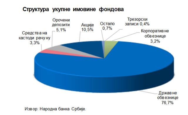 Struktura imovine fondova - Treće tromesečje 2020. godine