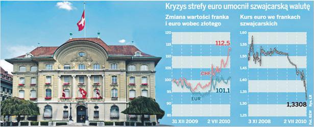 Kryzys strefy euro umocnił szwajcarską walutę