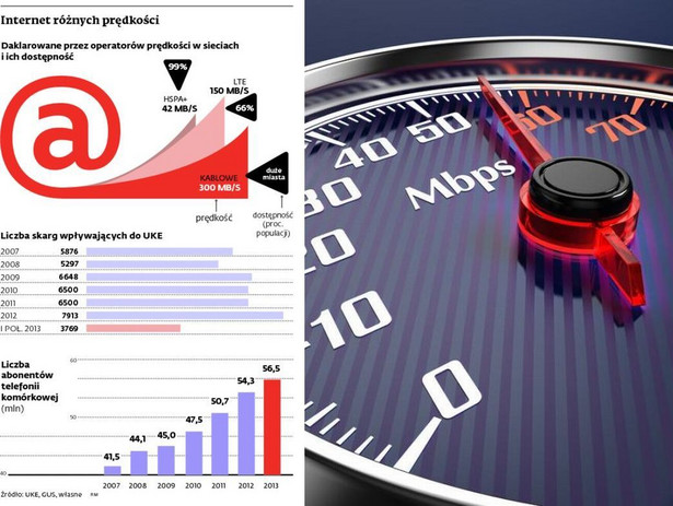 Internet różnych prędkości